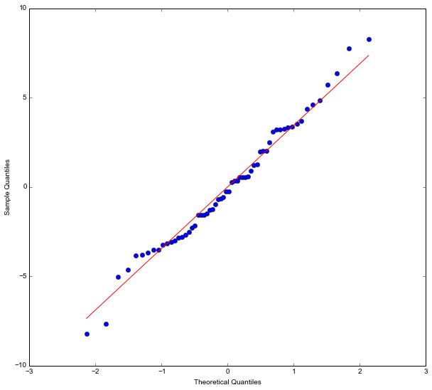 Python ANOVA QQplot Statsmodels