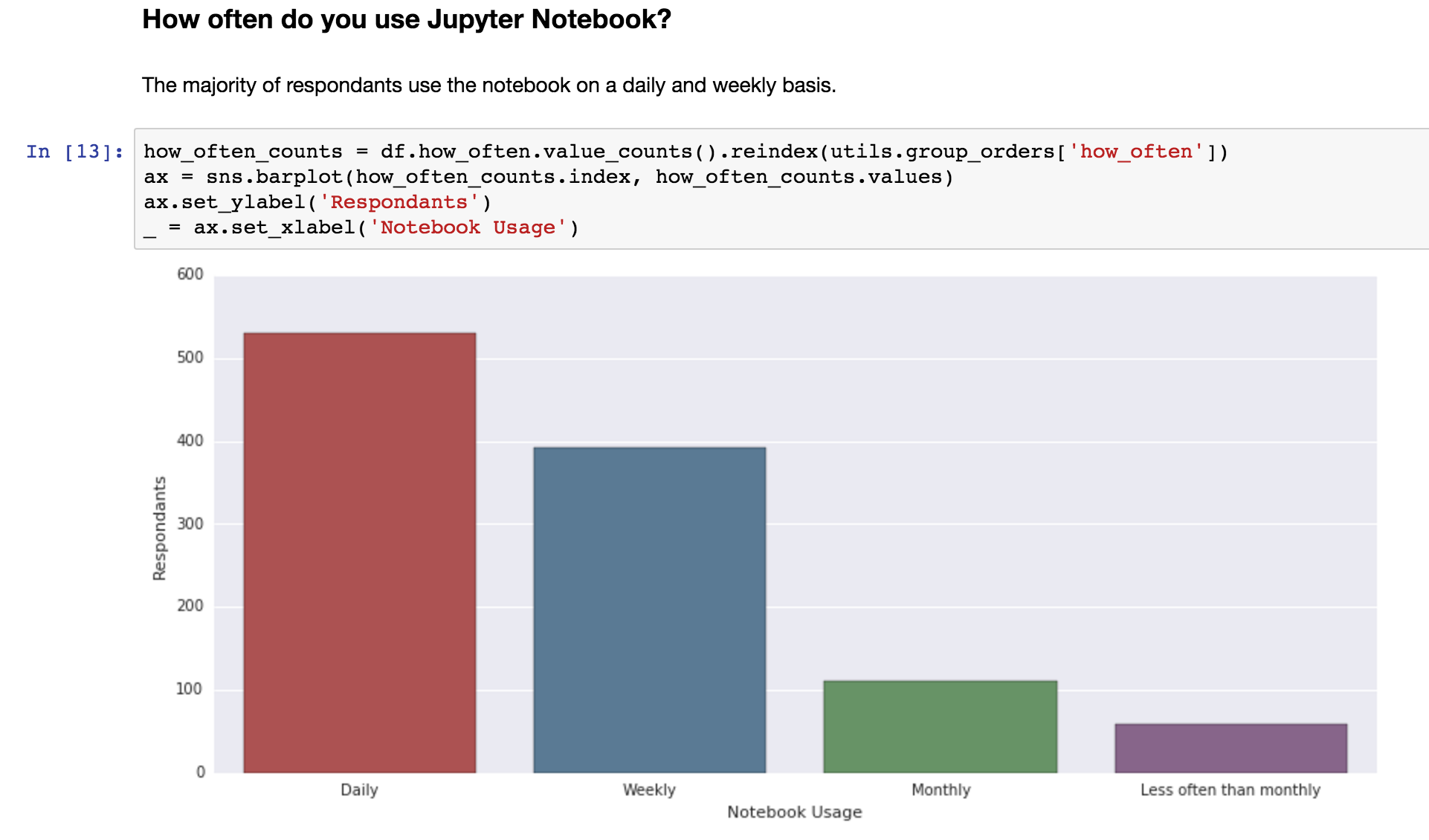 Bar Graph created with Python and Seaborn