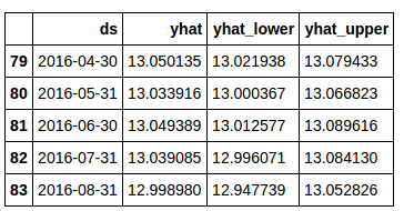 sample output of sales forecast
