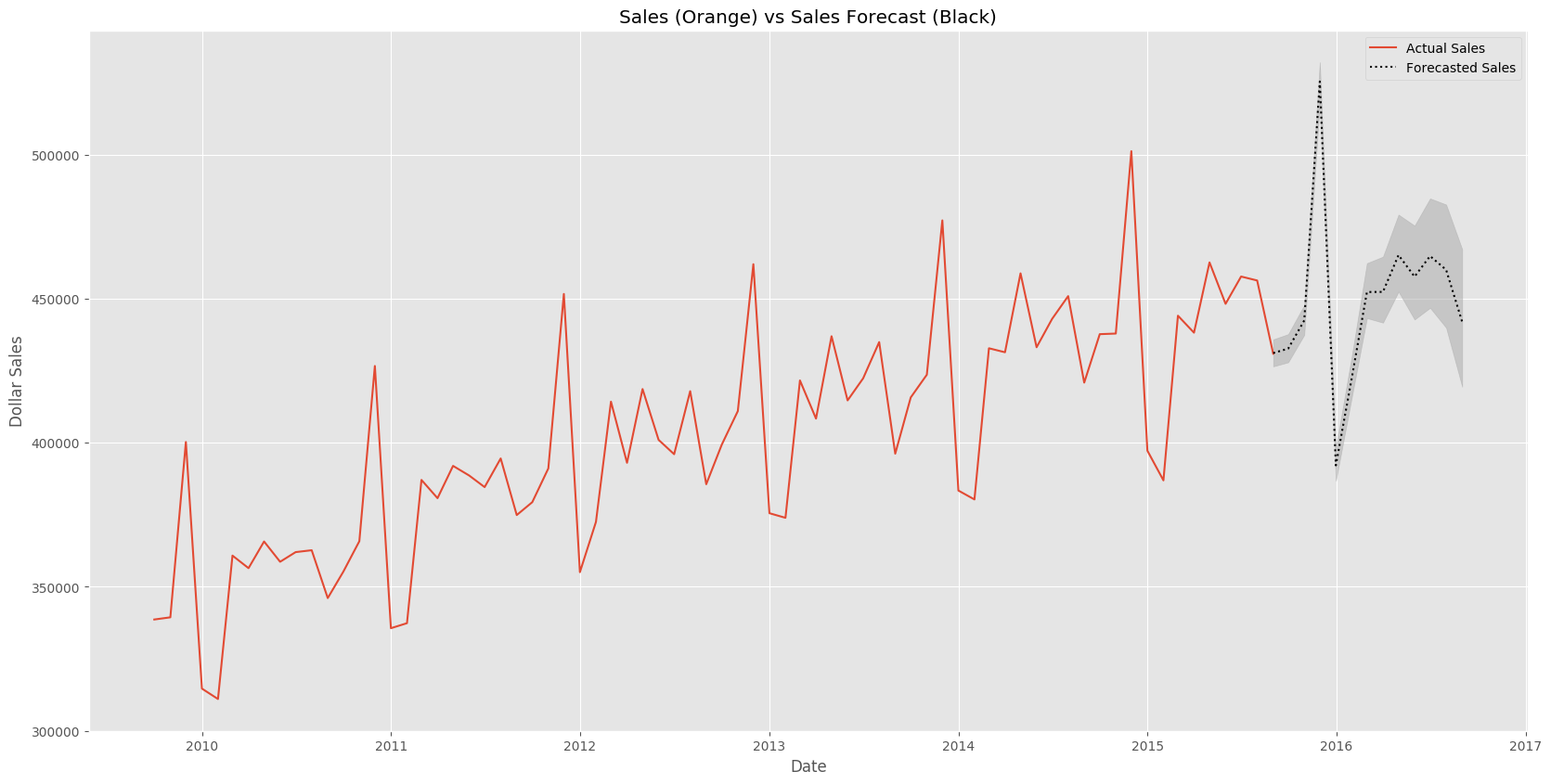Actual Sales vs Forecasted Sales