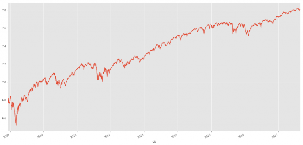 SP500 Daily Data Plotted