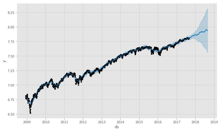S&P 500 Forecast Plot