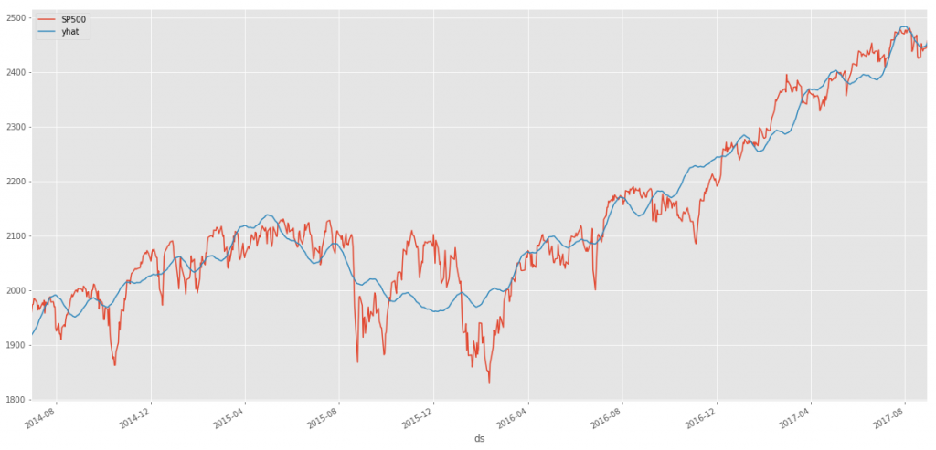 S&P 500 Forecast Plot - Last two years of actuals vs Forecast