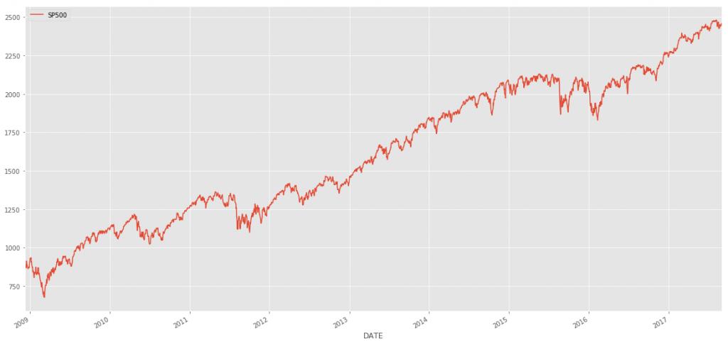 S&P 500 Plot