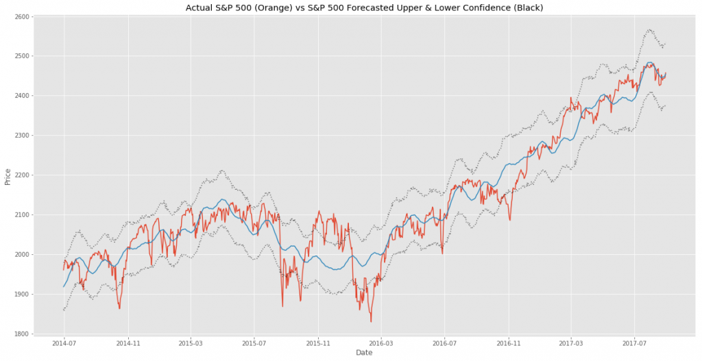 S&P 500 Forecast with confidence bands