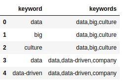 keyword dataframe