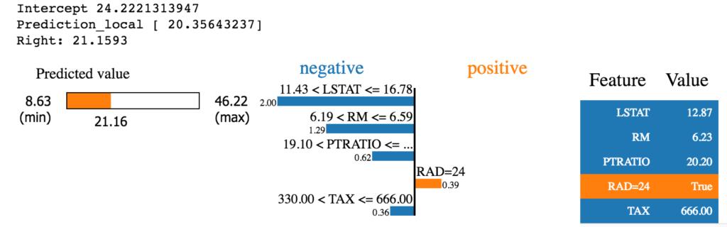 LIME Explainer for regression