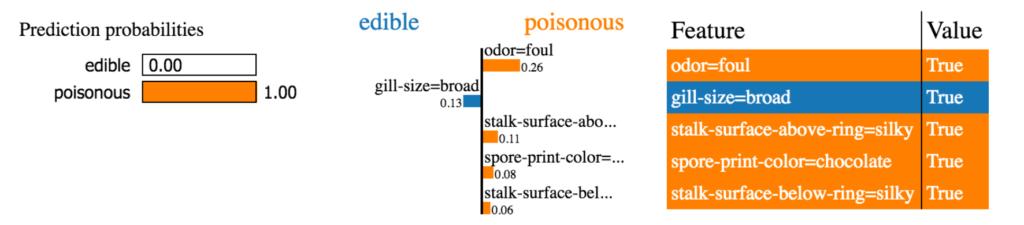 LIME explanation of edible vs poisonous