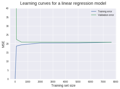 Learning_curves_12_1