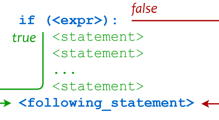 Conditional Statements in Python – PyBloggers