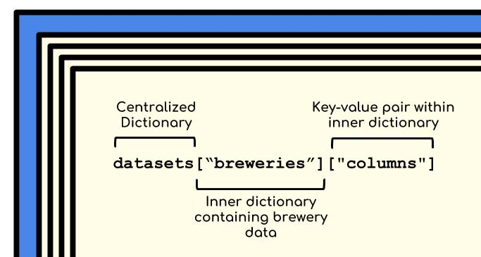 how to open a dictionary in python
