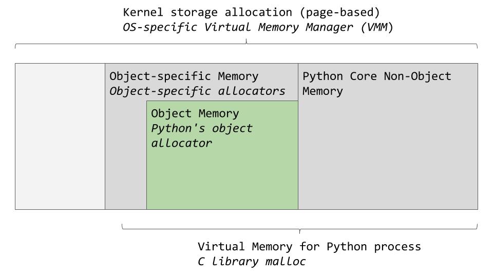Memory Management In Python  U2013 Pybloggers