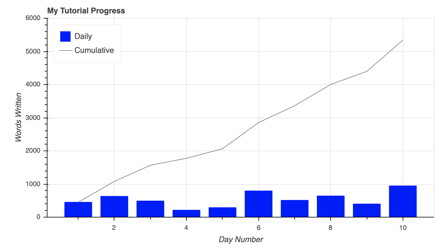 Interactive Data Visualization in Python With Bokeh – PyBloggers