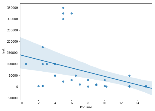 Explorative Data Analysis with Pandas, SciPy, and Seaborn – PyBloggers